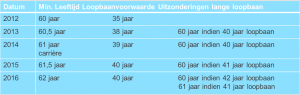 RA 2012 nl